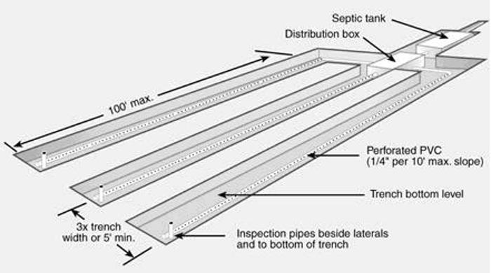 Page on gravity septic system diagram